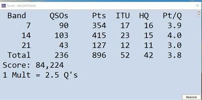 IARU HF World Championship コンテスト