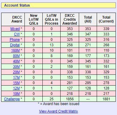 VP8PJ局が交信記録をLotwにアップロードして下さいましたので CWで1カントリー増えました。早速申請させて頂きました。お陰様で1年ぶりに非常に喜んでいる無銭家です。