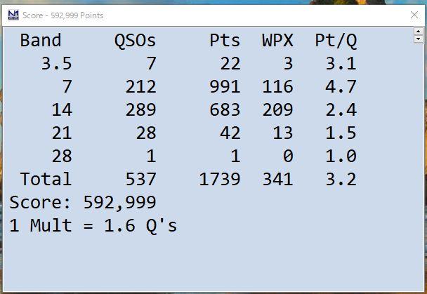 昨年のCQ WW DX CW コンテストよりも交信数が少なく、また夜間のコンデションが良いときに寝てしまいました。しかし、CWコンテストは一番面白いですね!